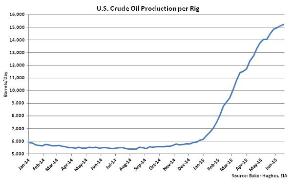 US Crude Oil Production per Rig - June 24