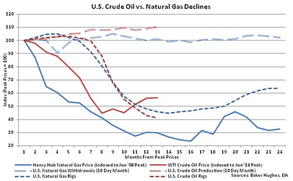 US Crude Oil vs Natural Gas Declines - June 24