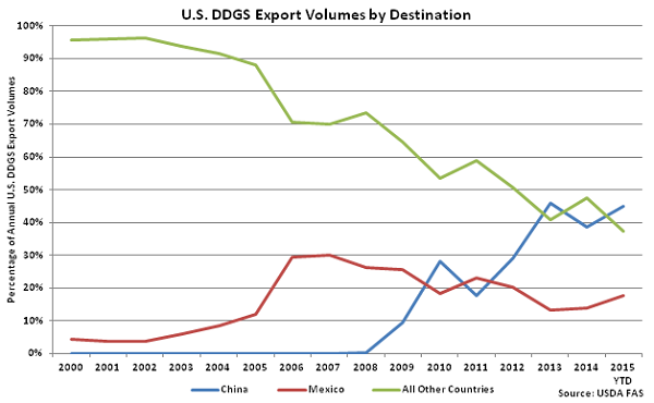 US DDGS Export Volumes by Destination - June