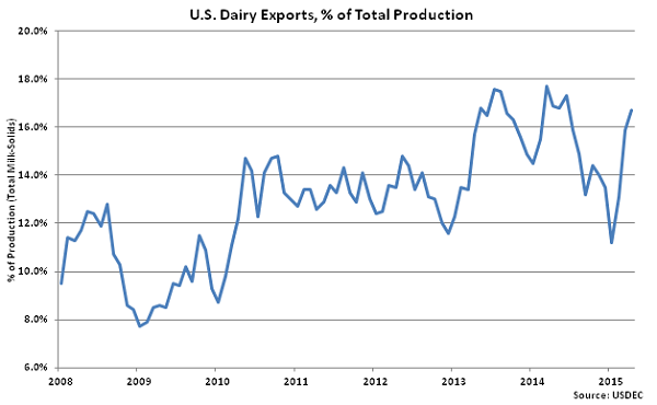 US Dairy Exports, percentage of Total Production - June
