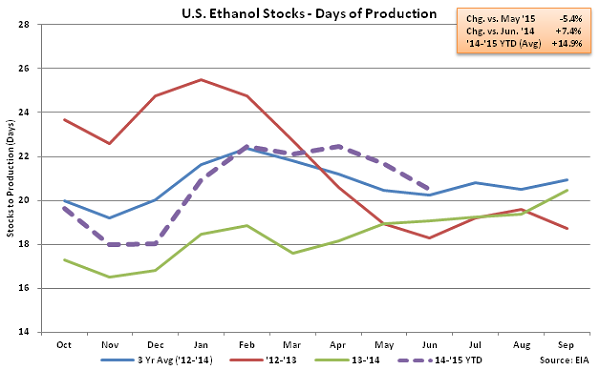 US Ethanol Stocks - Days of Production 6-24-15