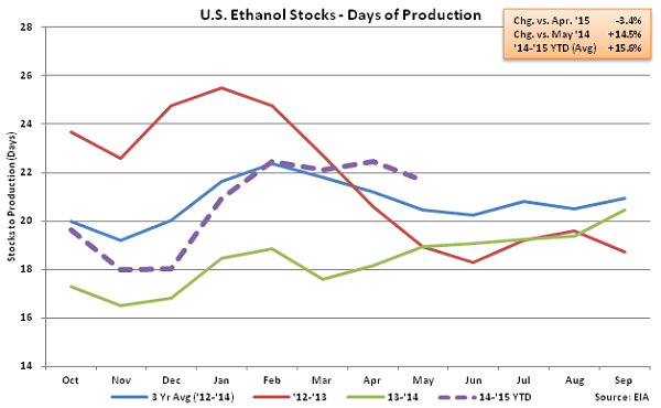 US Ethanol Stocks - Days of Production 6-3-15