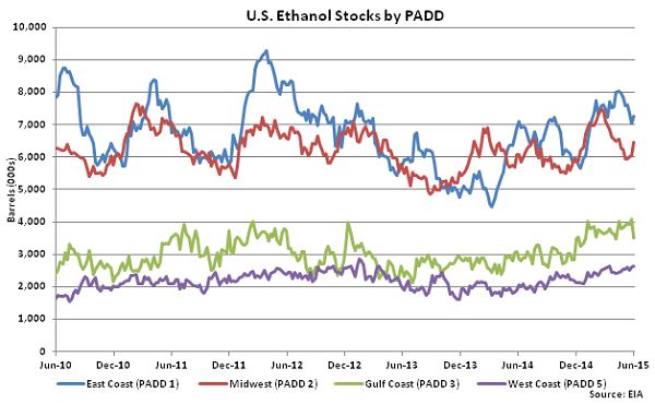 US Ethanol Stocks by PADD 6-10-15