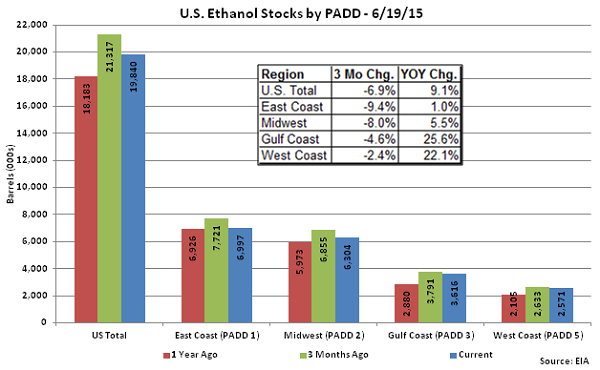 US Ethanol Stocks by PADD 6-19-15