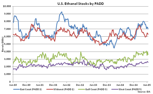 US Ethanol Stocks by PADD 6-24-15