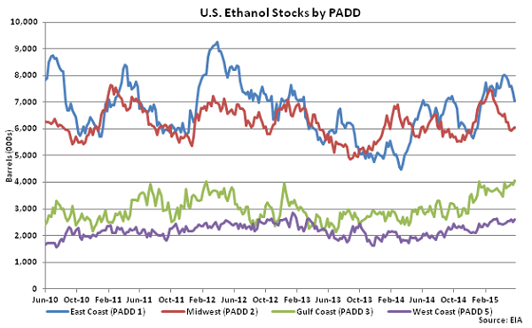 US Ethanol Stocks by PADD 6-3-15