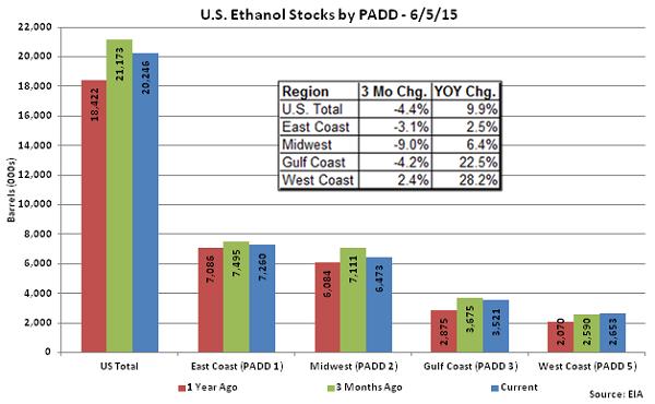 US Ethanol Stocks by PADD 6-5-15