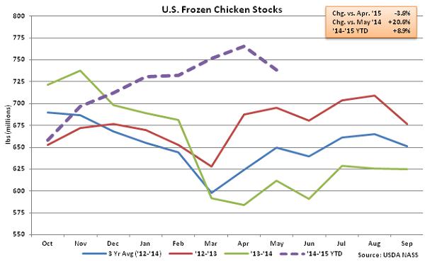 US Frozen Chicken Stocks - June