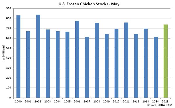 US Frozen Chicken Stocks May - June