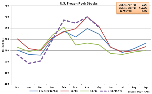 US Frozen Pork Stocks - June