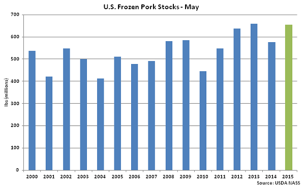 US Frozen Pork Stocks May - June