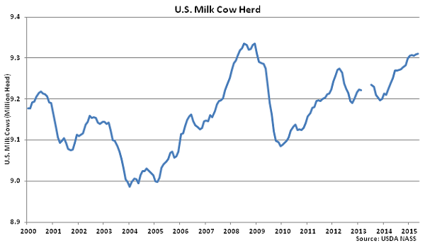 US Milk Cow Herd - June