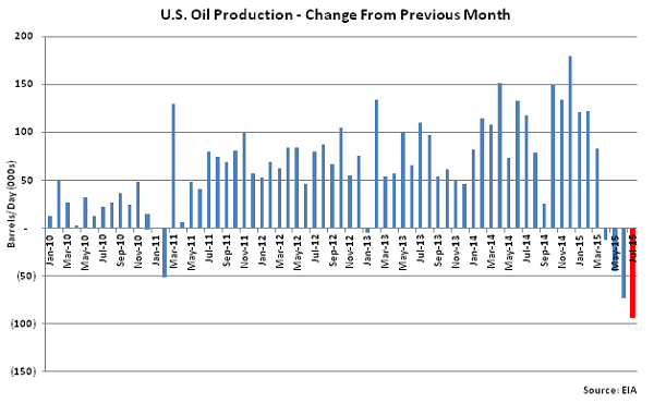 US Oil Production Change from Previous Month - June