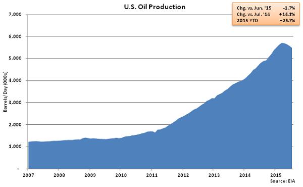 US Oil Production - June