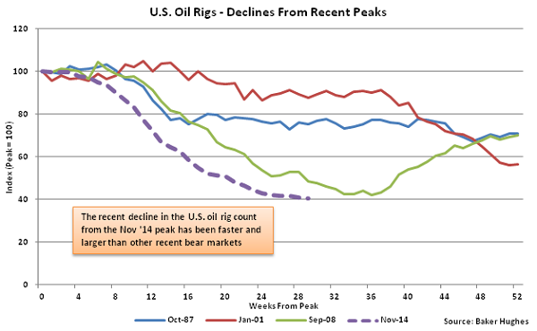 US Oil Rigs - Decline from Recent Peaks - June 10