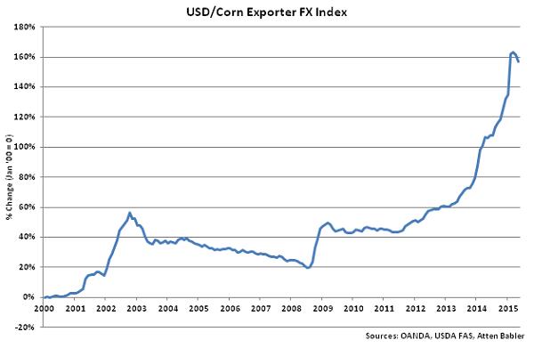 USD-Corn Exporter FX Index - June