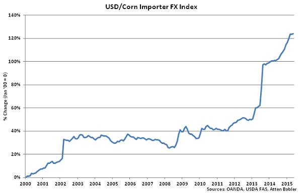 USD-Corn Importer FX Index - June