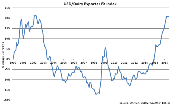 USD-Dairy Exporter FX Index - June