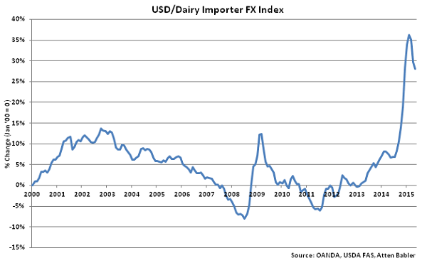 USD-Dairy Importer FX Index - June