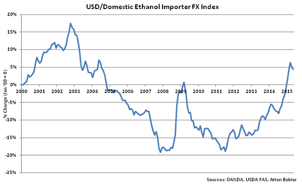 USD-Domestic Ethanol Importer FX Index - June