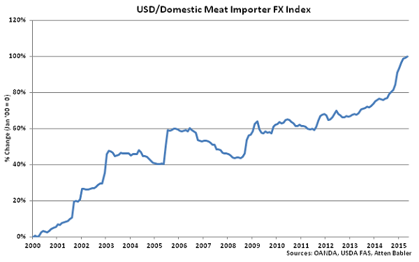 USD-Domestic Meat Importer FX Index - June