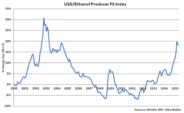 USD-Ethanol Producer FX Index - June
