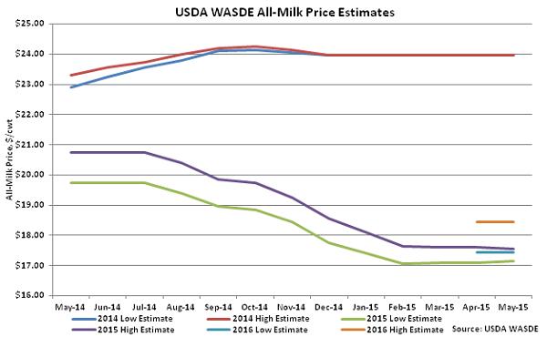 USDA WASDE All-Milk Price Estimates - June