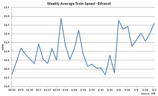Weekly Average Train Speed-Ethanol - June