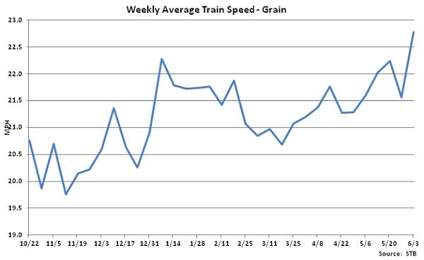Weekly Average Train Speed-Grain - June