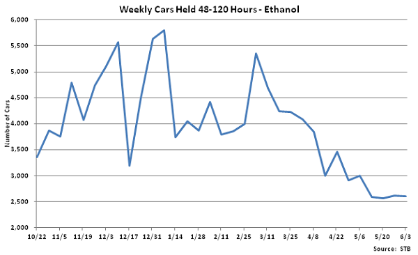 Weekly Cars Held 48-120 Hours-Ethanol - June
