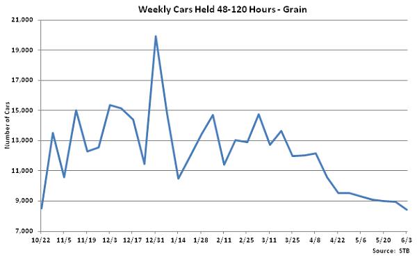 Weekly Cars Held 48-120 Hours-Grain - June