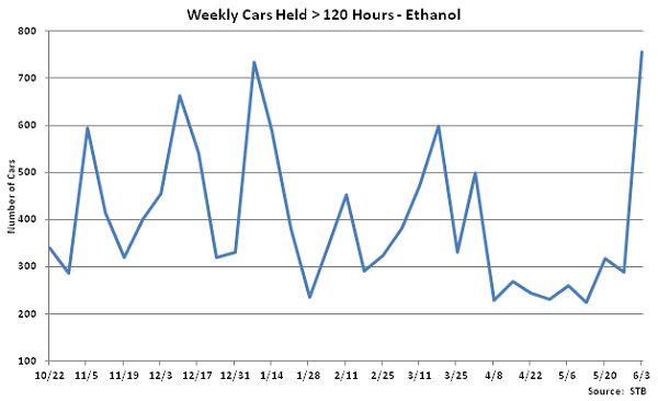 Weekly Cars Held Greater than 120 Hours-Ethanol - June