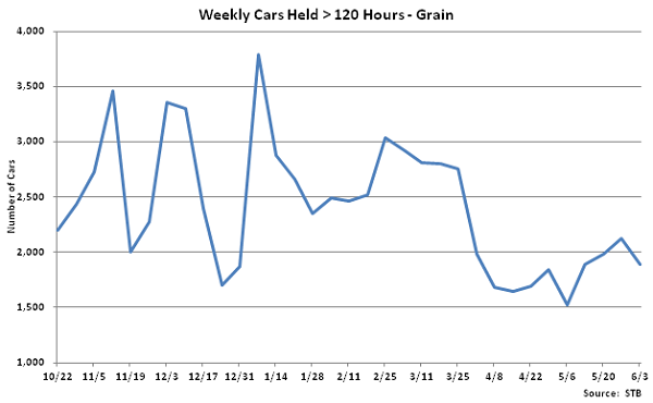 Weekly Cars Held Greater than 120 Hours-Grain - June