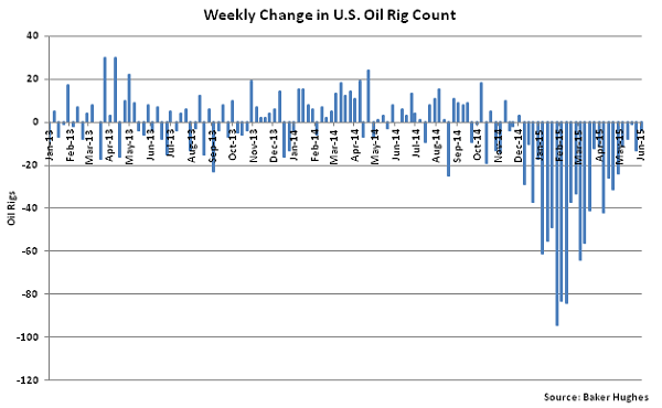 Weekly Change in US Oil Rig Count - June 10