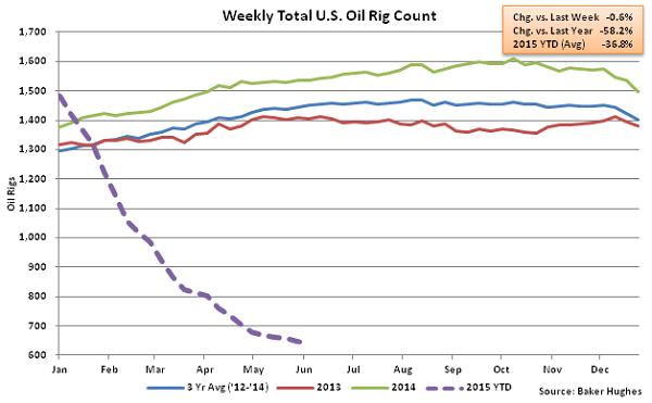 Weekly Total US Oil Rig Count - June 10