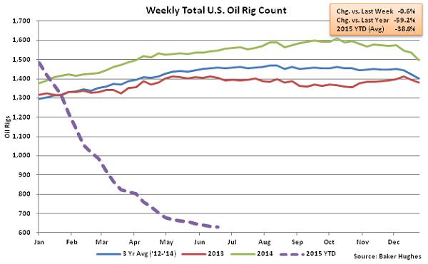 Weekly Total US Oil Rig Count - June 24