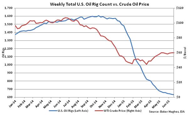 Weekly Total US Oil Rig Count vs Crude Oil Price - June 24