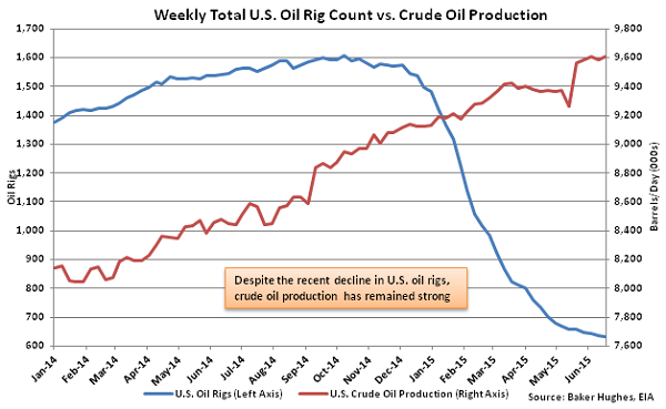 Weekly Total US Oil Rig Count vs Crude Oil Production - June 24