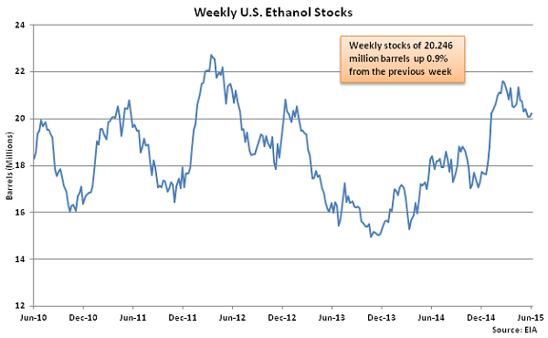 Weekly US Ethanol Stocks 6-10-15