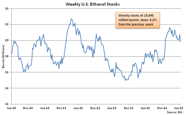 Weekly US Ethanol Stocks 6-24-15