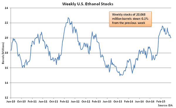Weekly US Ethanol Stocks 6-3-15