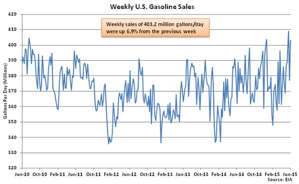 Weekly US Gasoline Sales 6-10-15