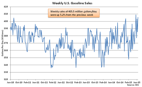Weekly US Gasoline Sales 6-24-15