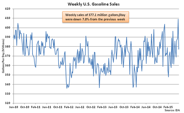 Weekly US Gasoline Sales 6-3-15