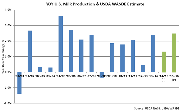 YOY US Milk Production & USDA WASDE Estimate - June