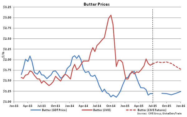 Butter Prices - July 1