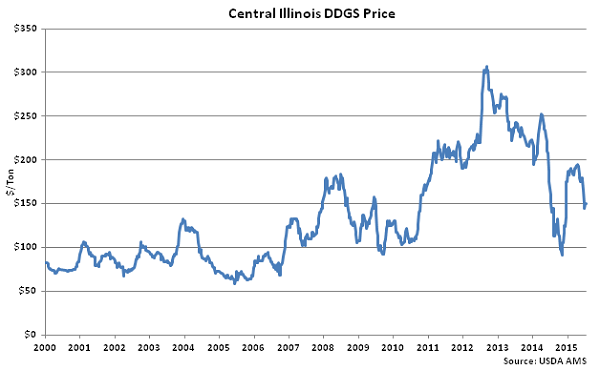 Central Illinois DDGs Price - July