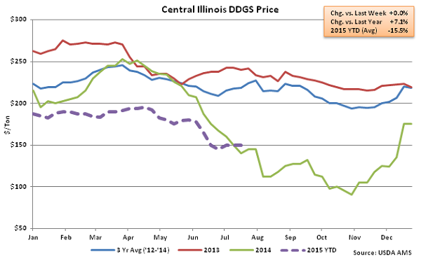 Central Illinois DDGs Price2 - July