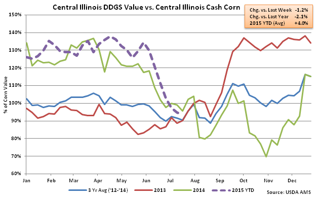 Central Illinois DDGs Value vs Central Illinois Cash Corn2 - July