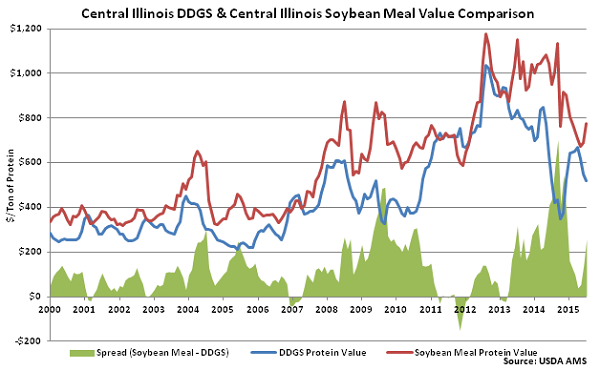Central Illinois DDGs and Central Illinois Soybean Meal Value Comparison - July